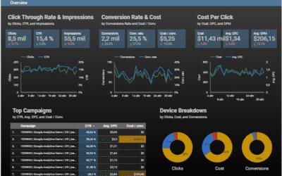Analiza tu negocio con Google Data Studio